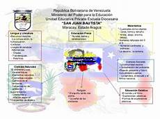 mapa mental de los simbolos naturales de venezuela proyecto final mapa de simbolos patrios 1