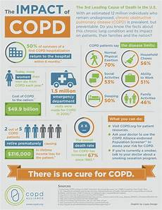 copd infographic from the copd alliance lungs respiratory therapy asthma
