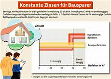 bausparvertrag finanzierung immobilie konstante zinsen f 252 r bausparer zweitrangige darlehen vs