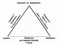 triangle of reference