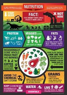 nutrition poster fitbydefault 2 default crossfit
