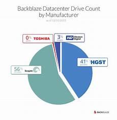 Hard Drive Pie Chart Hard Drive Reviews Update On 2015 Hard Drive Reliability