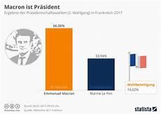wahl frankreich prognose infografik macron ist pr 228 sident statista