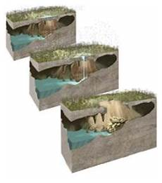 how sinkholes form sinkholes history images science projects foundation repair how sinkholes form sinkholes history images science