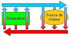 systeme de refroidissement liquide de refroidissement wikip 233 dia