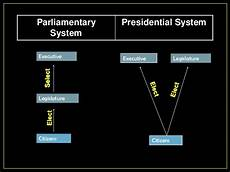 week 14 day 3 presidential parlimentary democracy think dots