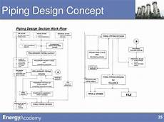 Enegy Academy Power Point Template Piping Part 2