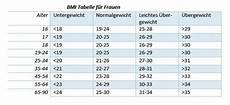 bmi tabelle alter abnehmen am bauch gut f 252 r k 246 rper und seele gesund co at