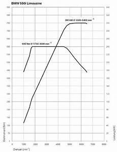 Der Bmw 5er F10 Die Technischen Daten Im 220 Berblick