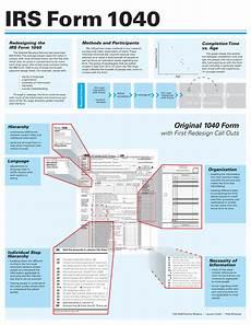 irs form 1040 form 1041 instructions defensetax