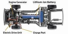 Understanding In Vehicle Types Plugincars