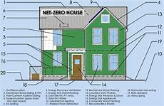 net zero energy house plans premier home kits blog