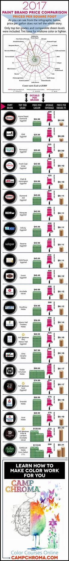 paint price comparison 2017 best paint brand paint prices paint brands