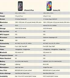 L Iphone 6 Plus Est Il Mieux Que Le Galaxy S5 Ce N Est