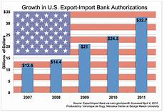Import Aus Usa - growth in u s export import bank authorizations mercatus