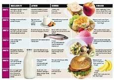 alimentazione settimanale tg3 l alimentazione quot vivi bene quot