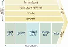 the value chain of a business model enterprise