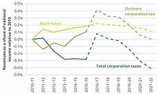 what s been happening to corporation tax institute for fiscal studies ifs