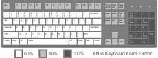 keyboard layout keyboard layout