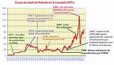cours du baril offshore la crise pour les nuls