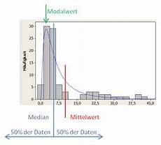 median mittelwert modalwert i six sigma tc