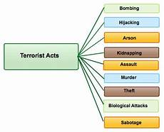 forms of terrorism mr parkin day 149 friday