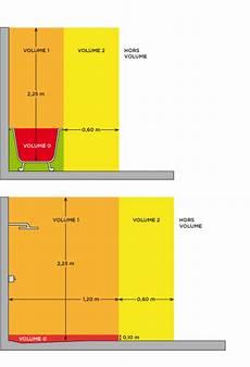 Volume Salle De Bain Promotelec Salle De Bain Design