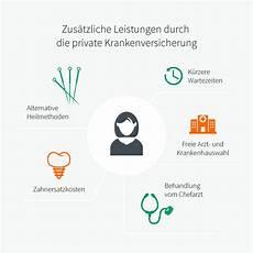 leistungen der krankenversicherung krankenversicherung leistungen im 220 berblick
