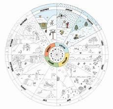 Malvorlagen Jahreszeiten Lernen Jahreskreis Pdf Jahreskreis Zeit Lernen Und