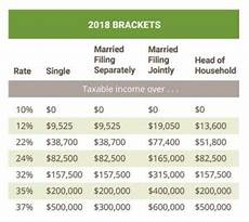 what are the tax brackets h r block