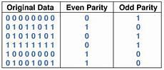 prait9y parity checkers and generators information engineering360