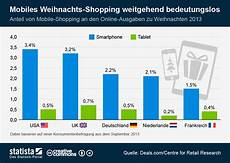 infografik mobiles weihnachts shopping weitgehend