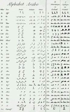Arabische Muster Malvorlagen Lernen Pin Anjoret Niekerk Auf Alfabet Mit Bildern