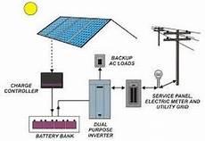 Wiring Diagram Grid Solar With Backup Generator