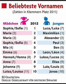 Alte Deutsche Vornamen - favorite german names let s learn german