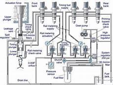 8 Metering Wiring Schematic by Cat C15 Fuel System Schematic Wiring Diagram