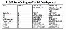 Erikson S 8 Stages Of Development Chart Erik Erikson S Stages Of Social Development Creating The