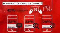 Les Consommateurs Connect 233 S Fr Mood Experience