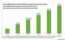 prix kw gaz prix kwh gaz naturel 2015