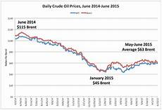 Heating Oil Price Chart 2015 The Current Oil Price Slump Is Far From Over Zero Hedge