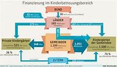 kindergarten neue finanzregeln f 252 r l 228 ngere 214 ffnungszeiten