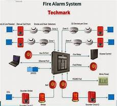 electrical engineering world fire alarm system