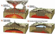 chapter 12 volcanoes and igneous activity earth and atmospheric sciences 2600 with grantham