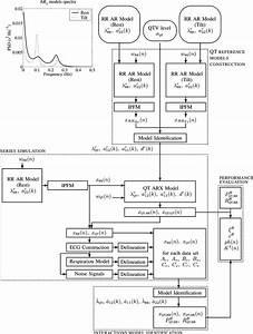 Methods Block Diagram  Qt Reference Models Construction