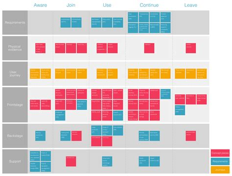 service blueprint template service blueprint of concepts and evaluation elements zoe yin design thinking