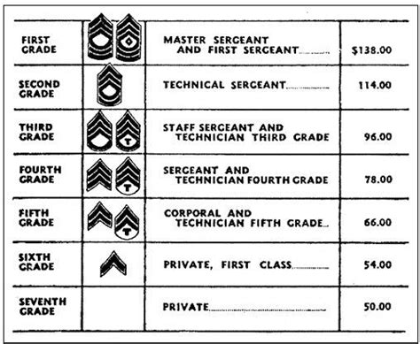 Here's What D-day Troops Earned