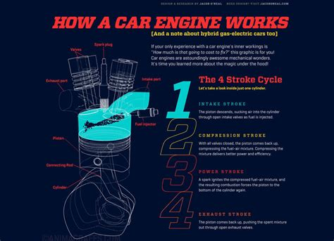 How A Car Engine Works Step By Step