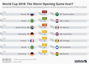 Chart  World Cup 2018  The Worst Opening Game Ever