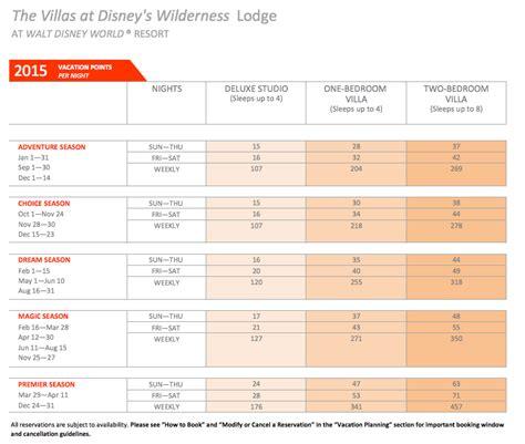 villas  disneys wilderness lodge  timeshare broker