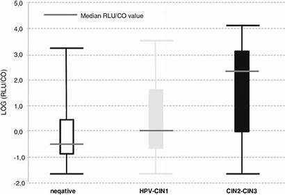 Relative Rlu Units Values Cutoff Relationship Between